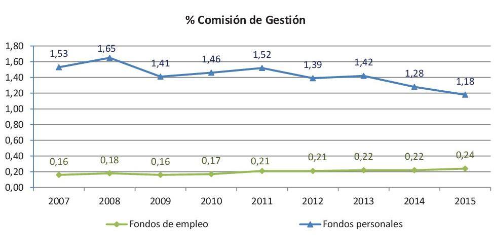 DGSFP pensiones
