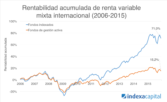 Indexa Renta Variable Mixta Internacional