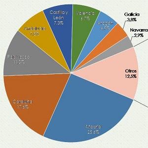 fondos CCAA