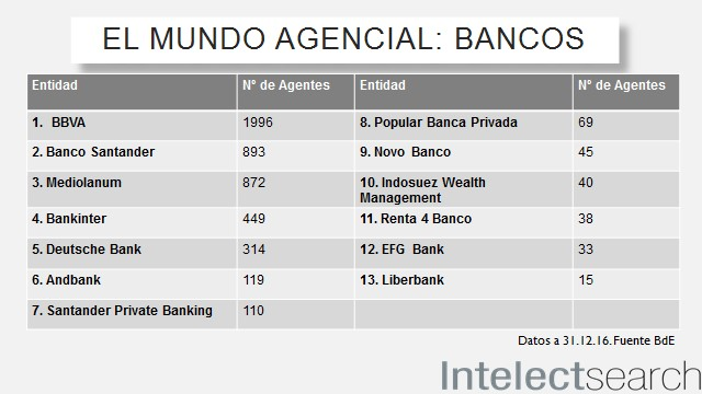 agente financiero
