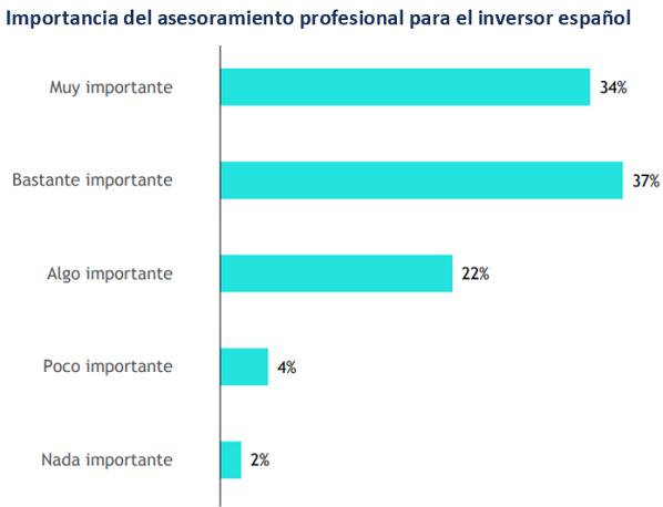 inversores españoles